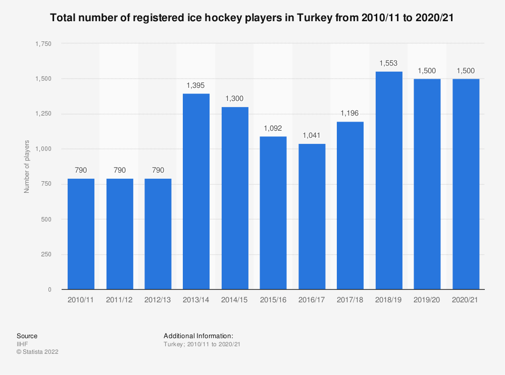 Statistic: Total number of registered ice hockey players in Turkey from 2010/11 to 2017/18 | Statista
