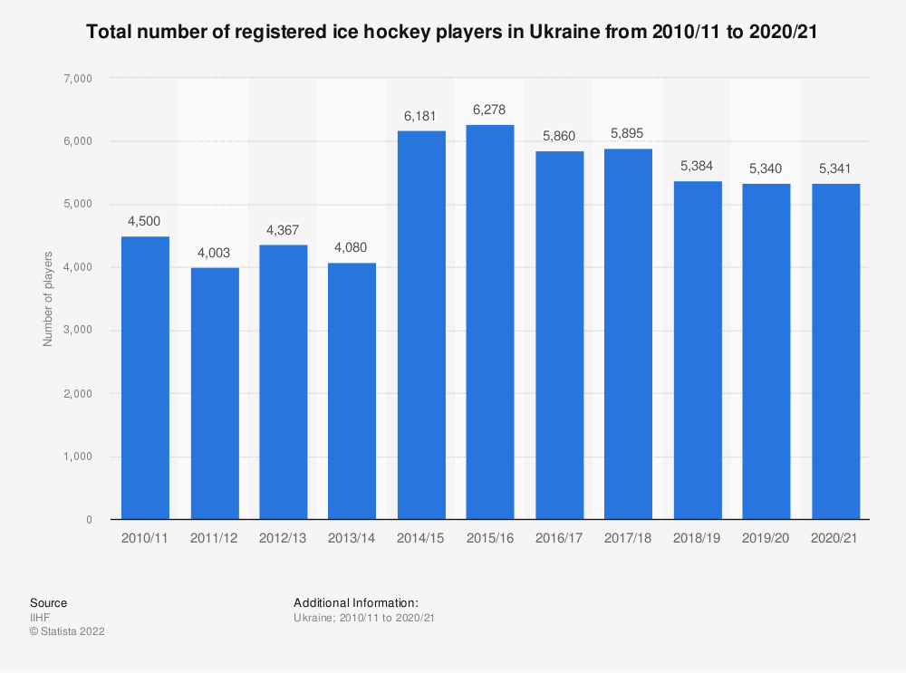 Statistic: Total number of registered ice hockey players in the Ukraine from 2010/11 to 2018/19 | Statista