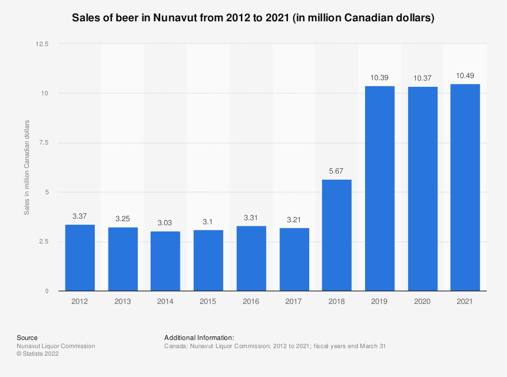 Statistic: Sales of beer in Nunavut from 2012 to 2018 (in million Canadian dollars) | Statista
