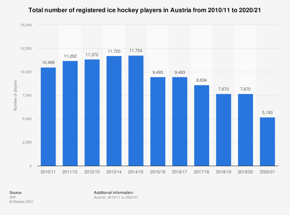 Statistic: Total number of registered ice hockey players in Austria from 2010/11 to 2018/19 | Statista