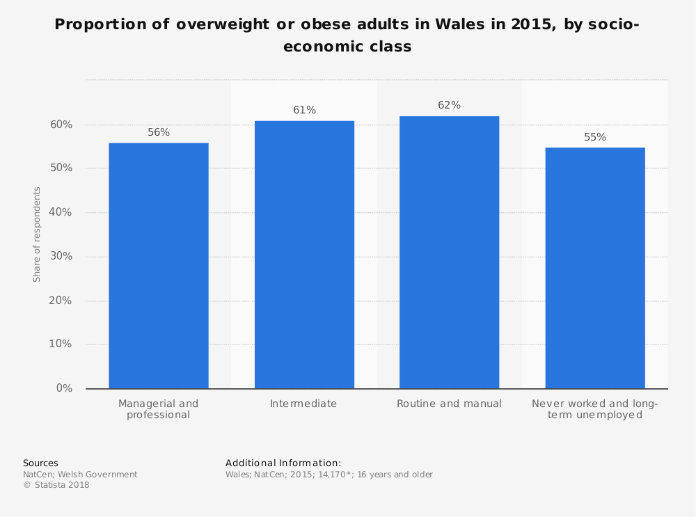 Statistic: Proportion of overweight or obese adults in Wales in 2015, by socio-economic class | Statista