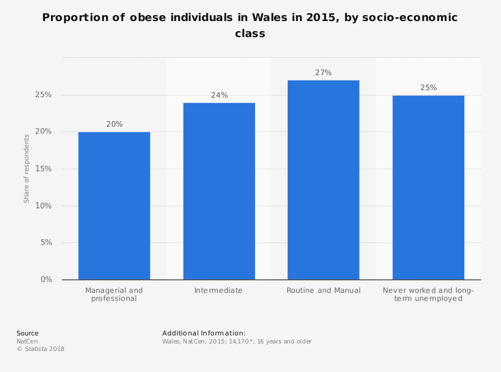 Statistic: Proportion of obese individuals in Wales in 2015, by socio-economic class   Statista