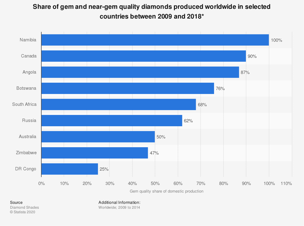 Statistic: Share of gem and near-gem quality diamonds produced worldwide in selected countries between 2009 and 2018* | Statista