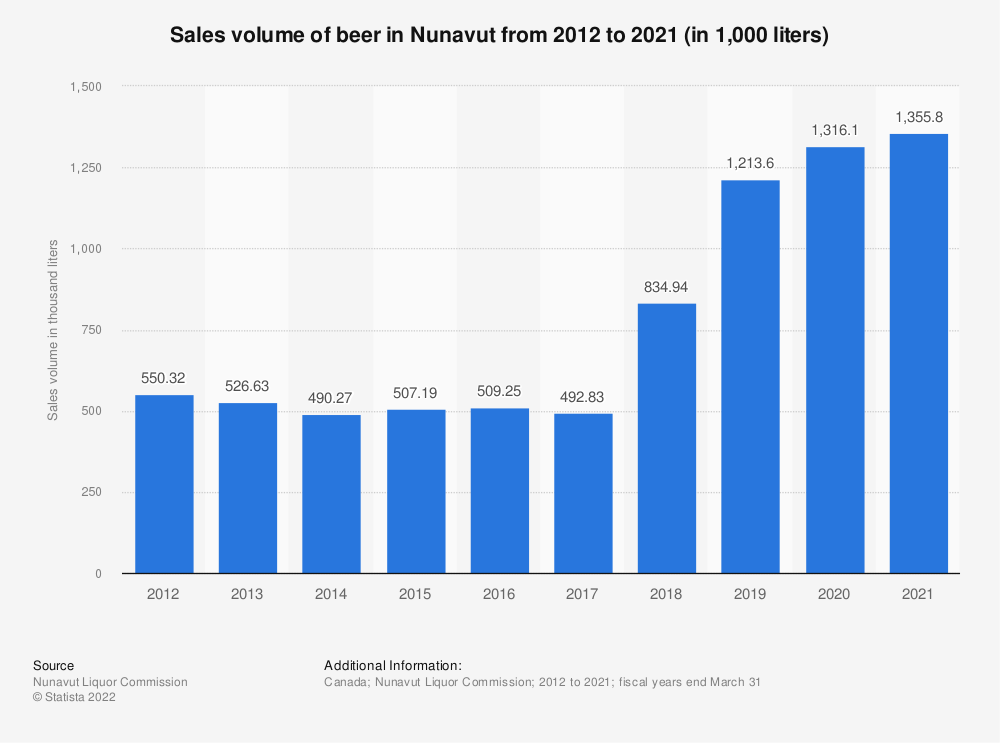 Statistic: Sales volume of beer in Nunavut from 2012 to 2018 (in 1,000 liters) | Statista