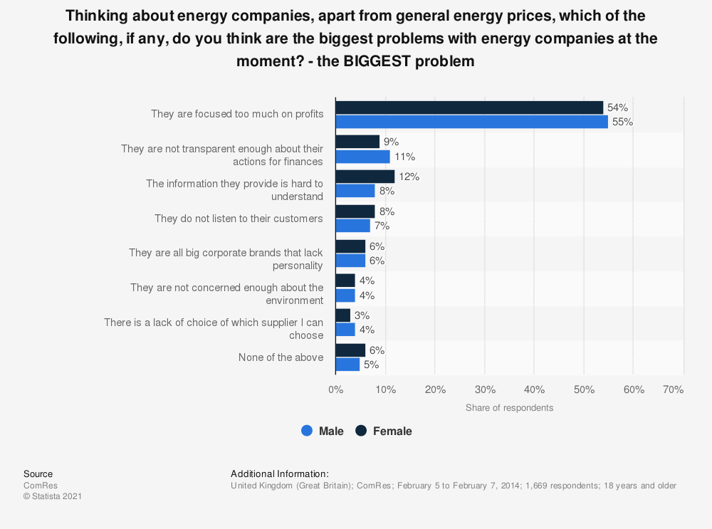 Statistic: Thinking about energy companies, apart from general energy prices, which of the following, if any, do you think are the biggest problems with energy companies at the moment? - the BIGGEST problem | Statista