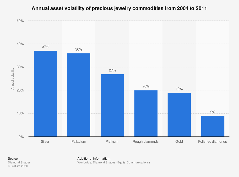Statistic: Annual asset volatility of precious jewelry commodities from 2004 to 2011 | Statista