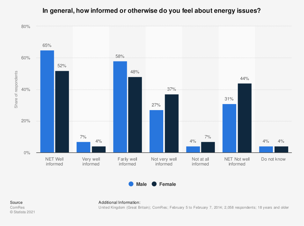 Statistic: In general, how informed or otherwise do you feel about energy issues? | Statista