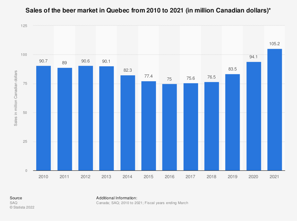 Statistic: Sales of the beer market in Quebec from 2010 to 2019 (in million Canadian dollars)* | Statista