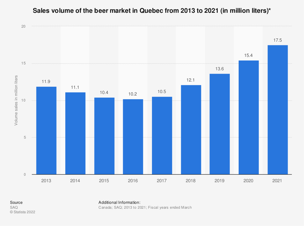 Statistic: Sales volume of the beer market in Quebec from 2013 to 2019 (in million liters)* | Statista