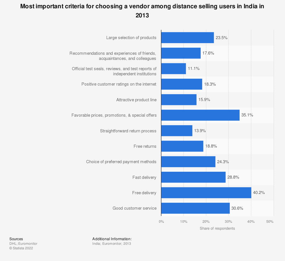 Statistic: Most important criteria for choosing a vendor among distance selling users in India in 2013 | Statista