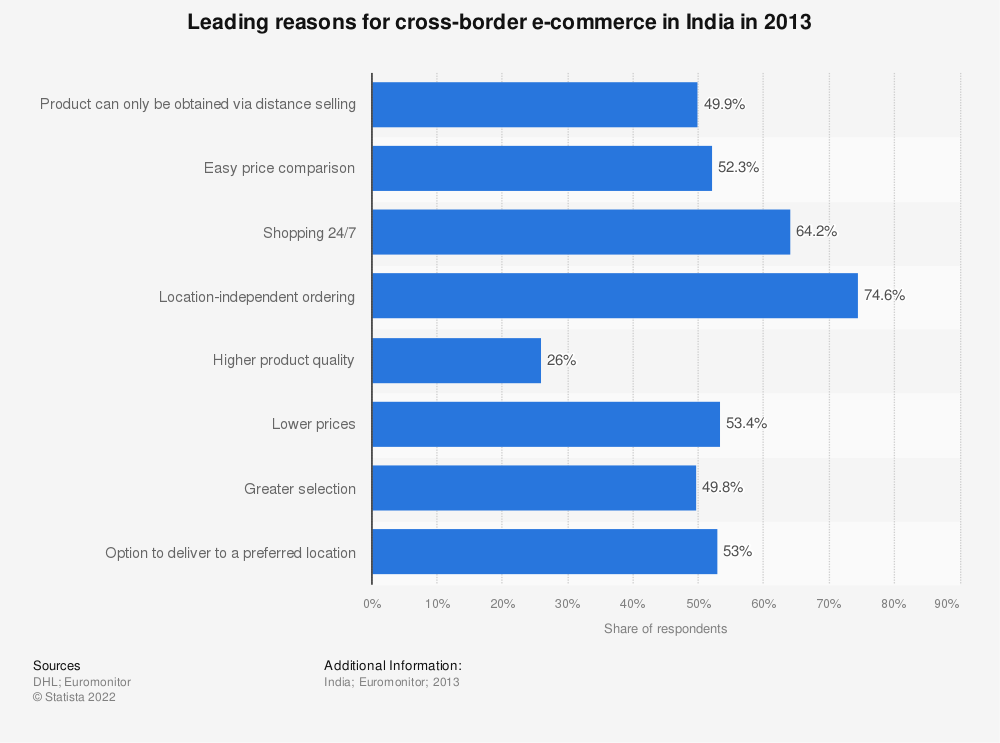 Statistic: Leading reasons for cross-border e-commerce in India in 2013 | Statista