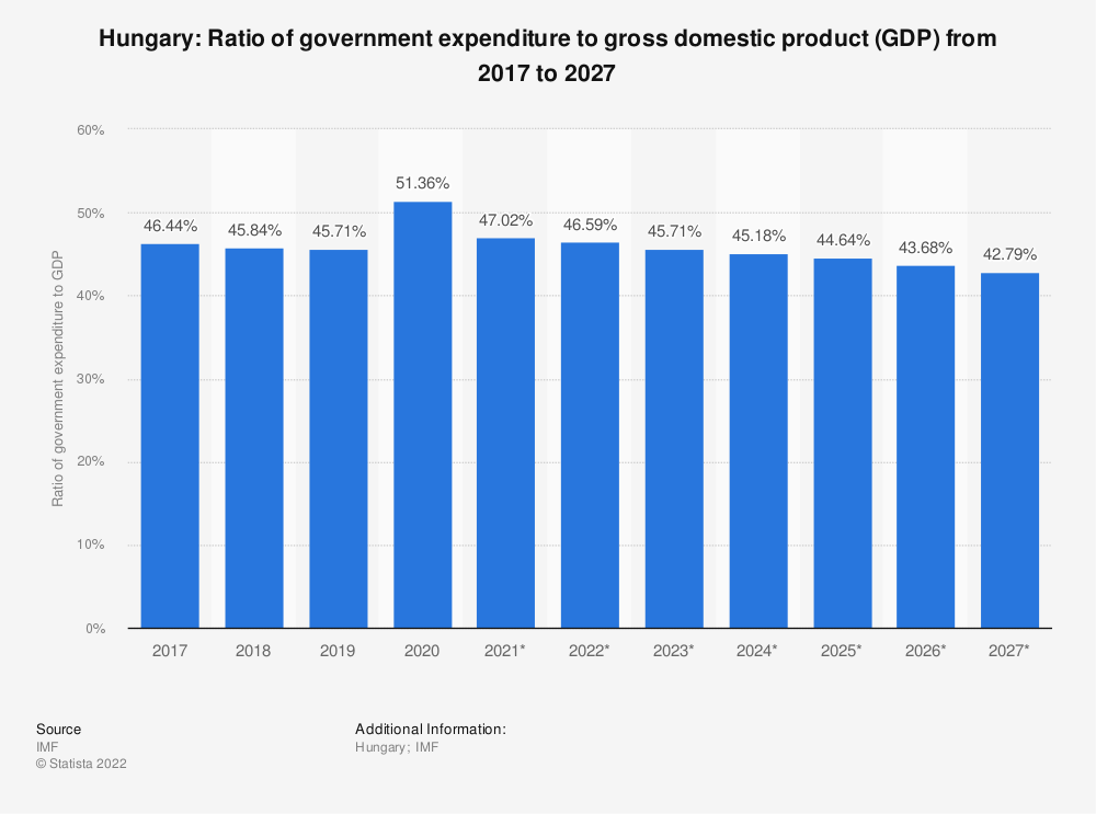 Statistic: Hungary: Ratio of government expenditure to gross domestic product (GDP) from 2014 to 2024 | Statista