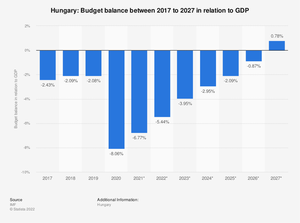 Statistic: Hungary: Budget balance between 2014 to 2024 in relation to GDP | Statista