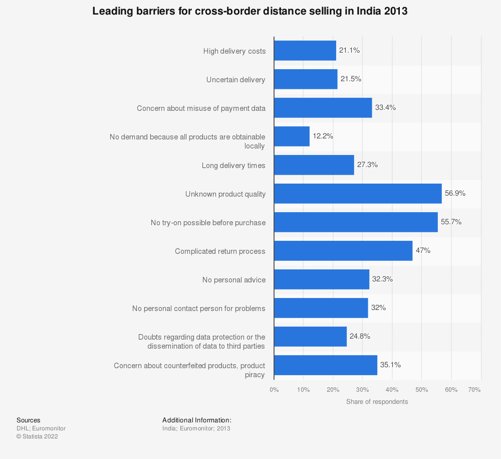 Statistic: Leading barriers for cross-border distance selling in India 2013 | Statista