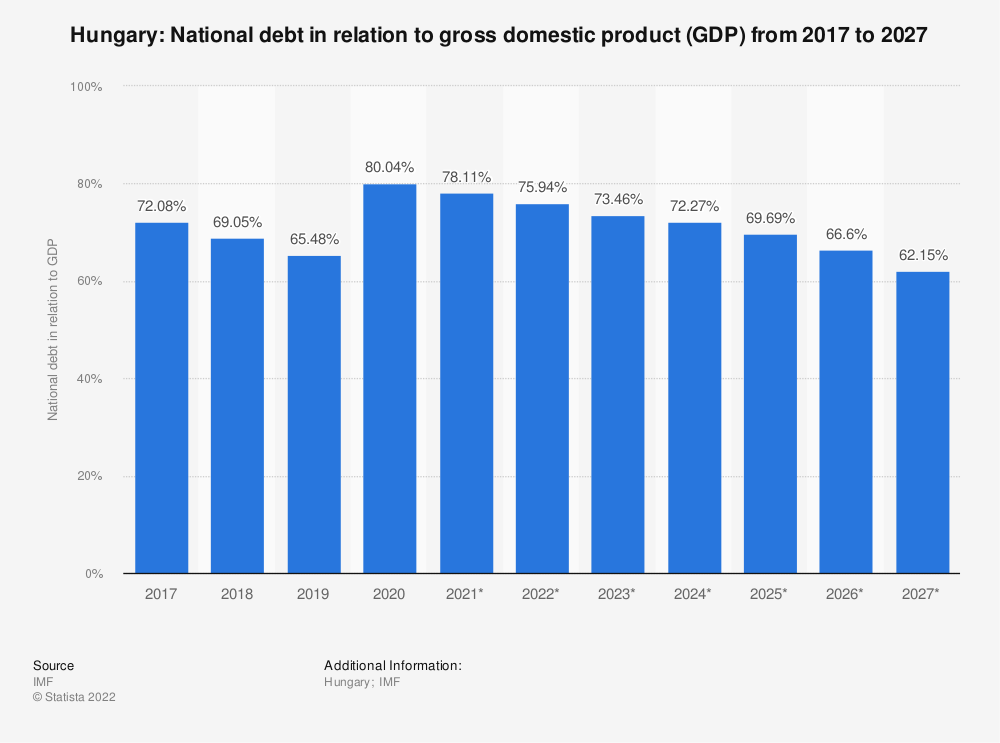 Statistic: Hungary: National debt in relation to gross domestic product (GDP) from 2014 to 2024 | Statista