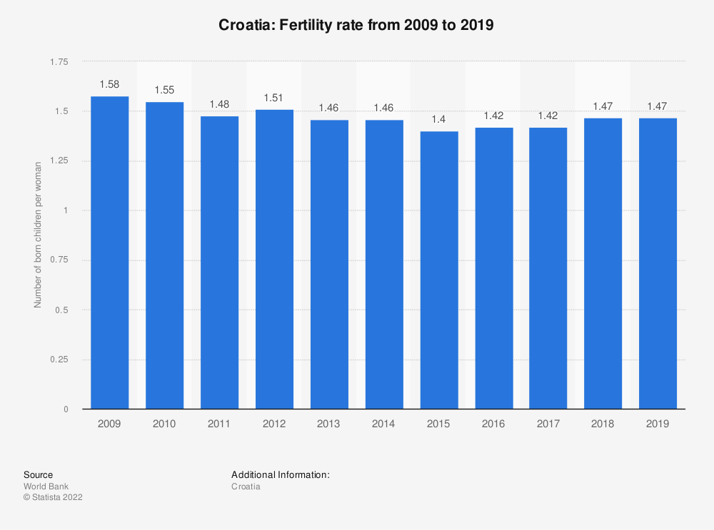 Statistic: Croatia: Fertility rate from 2008 to 2018 | Statista