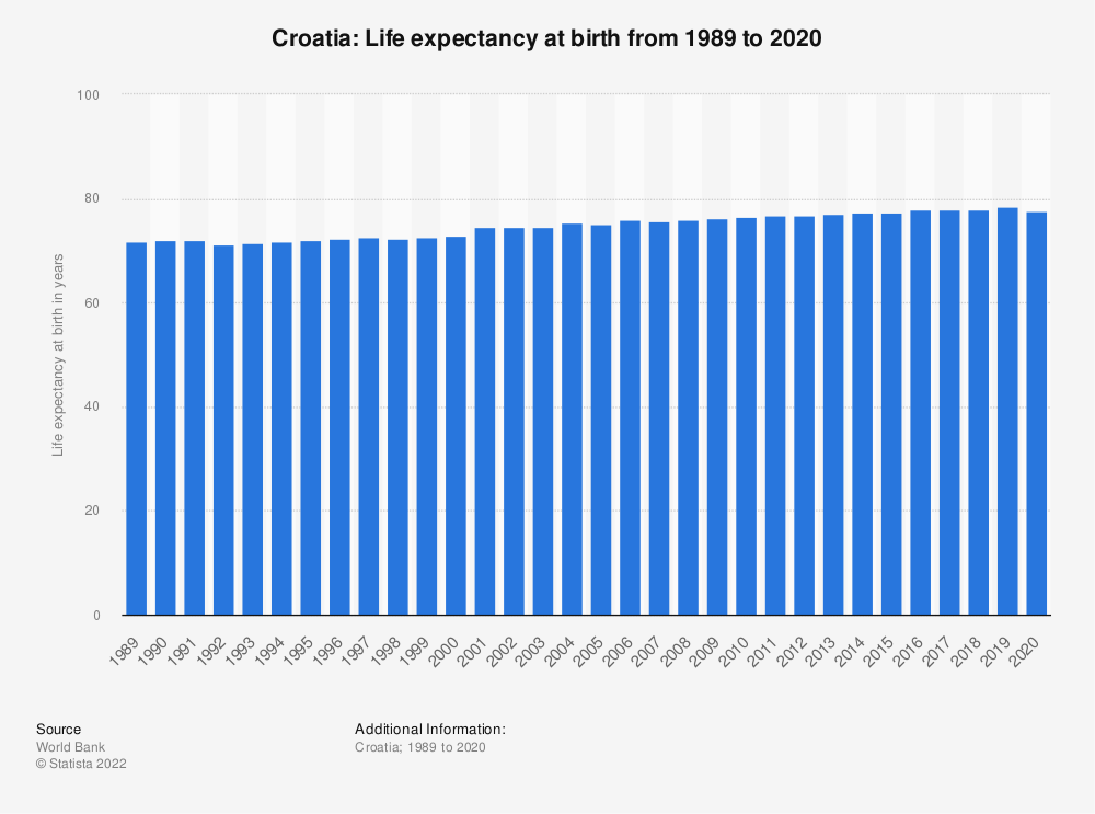 Statistic: Croatia: Life expectancy at birth from 2008 to 2018 | Statista
