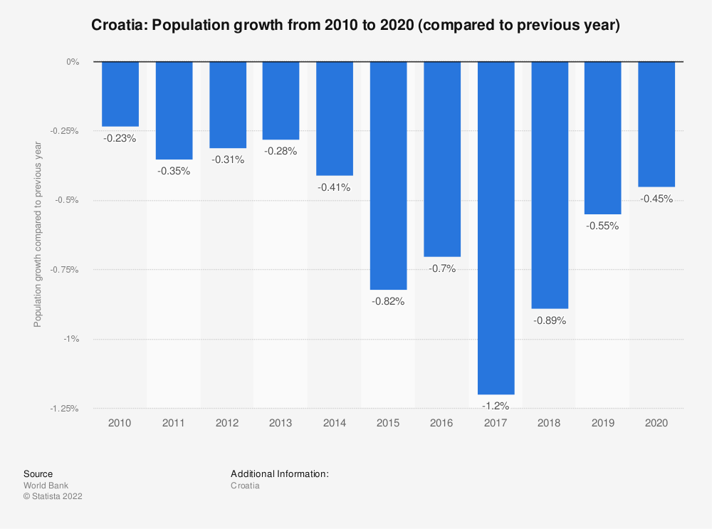 Statistic: Croatia: Population growth  from 2007 to 2017 (compared to previous year) | Statista
