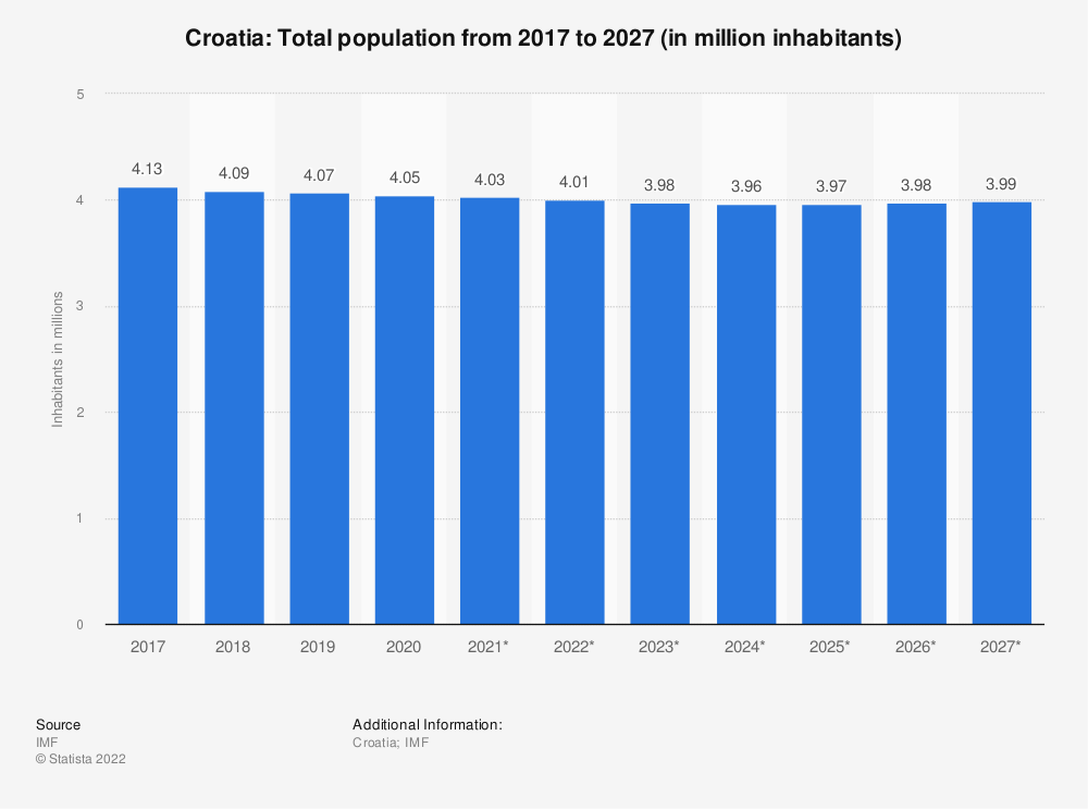 Statistic: Croatia: Total population from 2014 to 2024 (in million inhabitants) | Statista