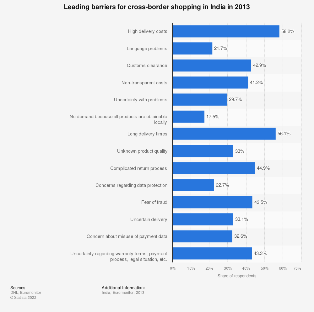 Statistic: Leading barriers for cross-border shopping in India in 2013 | Statista