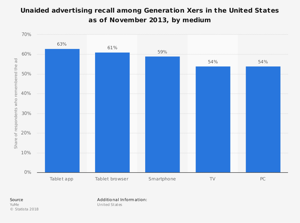 Statistic: Unaided advertising recall among Generation Xers in the United States as of November 2013, by medium | Statista