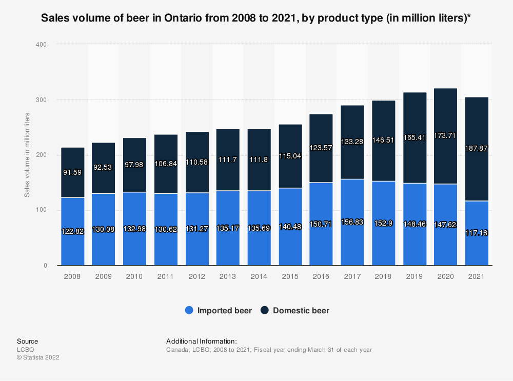 Statistic: Sales volume of beer in Ontario from 2008 to 2019, by product type (in million liters)* | Statista