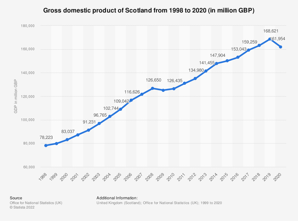 Statistic: Gross domestic product at current market prices of Scotland from 2000 to 2018 (in billion GBP) | Statista