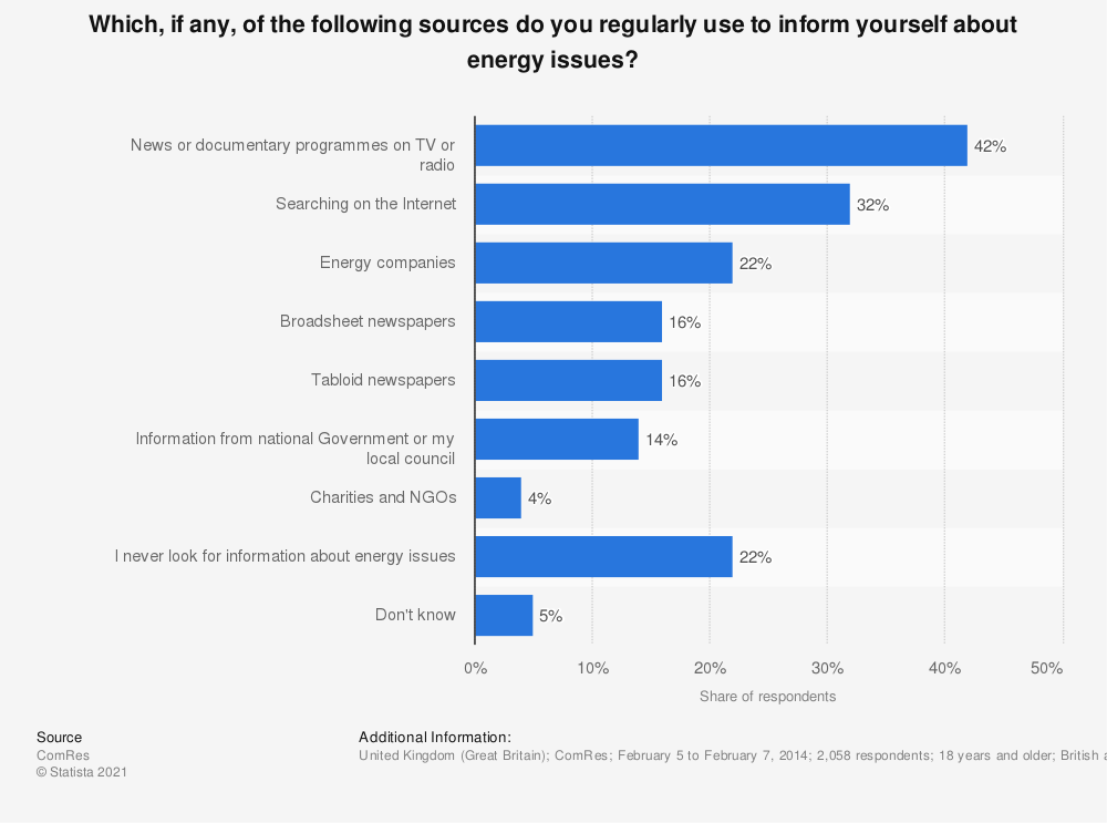 Statistic: Which, if any, of the following sources do you regularly use to inform yourself about energy issues? | Statista