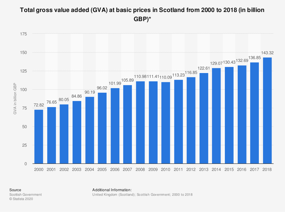 Statistic: Total gross value added (GVA) at basic prices in Scotland from 2000 to 2018 (in billion GBP)* | Statista
