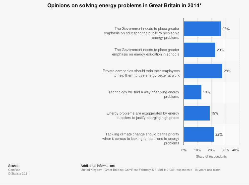 Statistic: Opinions on solving energy problems in Great Britain in 2014* | Statista