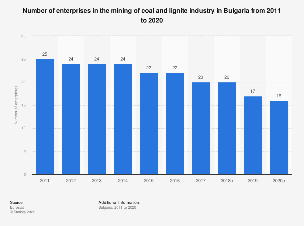 Statistic: Number of enterprises in the mining of coal and lignite industry in Bulgaria from 2008 to 2017 | Statista
