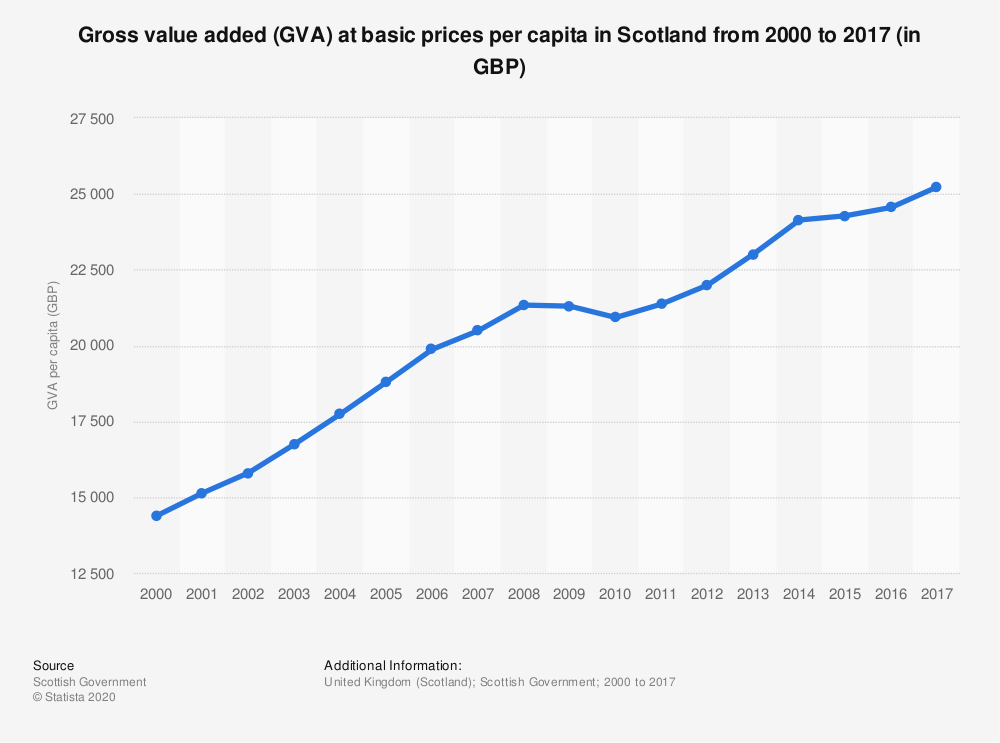 Statistic: Gross value added (GVA) at basic prices per capita in Scotland from 2000 to 2017 (in GBP) | Statista