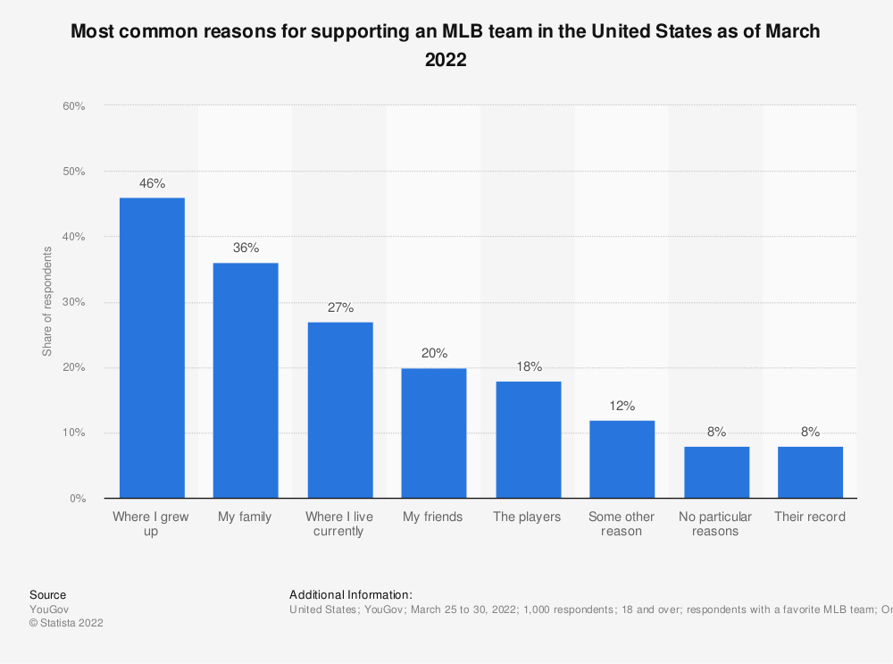 Statistic: How closely do you follow Major League Baseball? | Statista