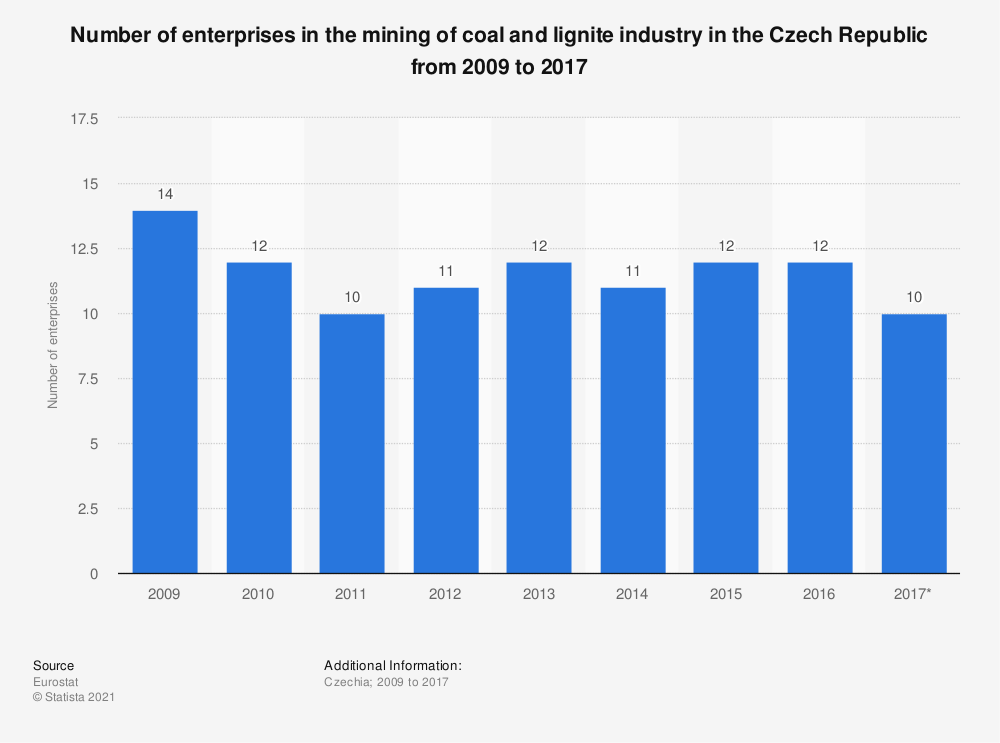 Statistic: Number of enterprises in the mining of coal and lignite industry in the Czech Republic from 2009 to 2017 | Statista