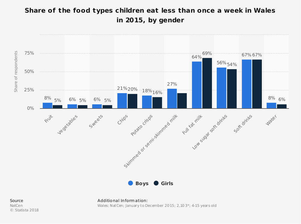 Statistic: Share of the food types children eat less than once a week in Wales in 2015, by gender | Statista