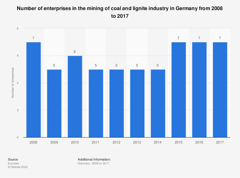 Statistic: Number of enterprises in the mining of coal and lignite industry in Germany from 2008 to 2017 | Statista