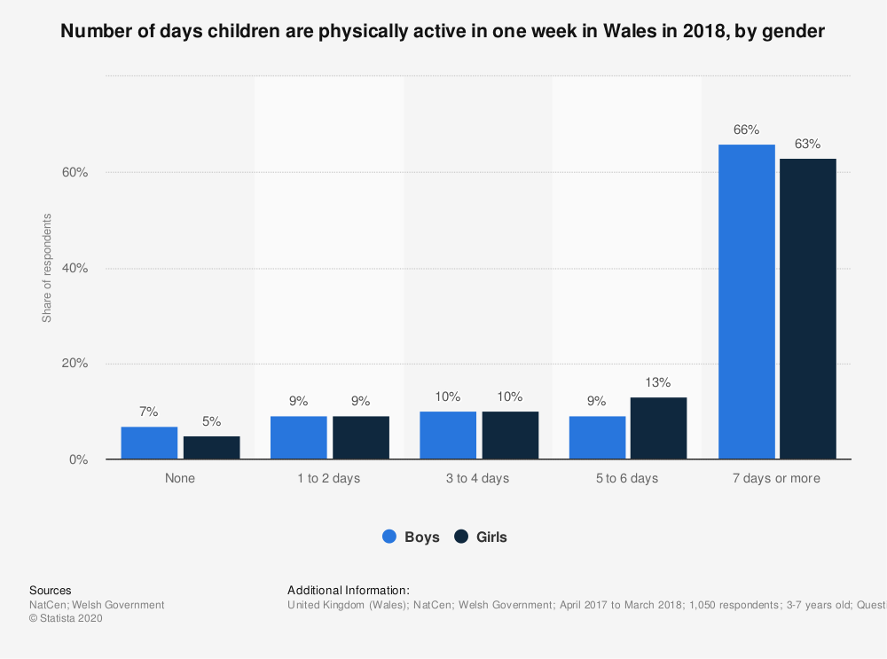 Statistic: Number of days children are physically active in one week in Wales in 2018, by gender | Statista