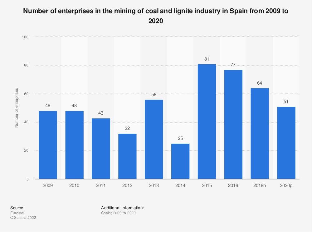 Statistic: Number of enterprises in the mining of coal and lignite industry in Spain from 2008 to 2017 | Statista