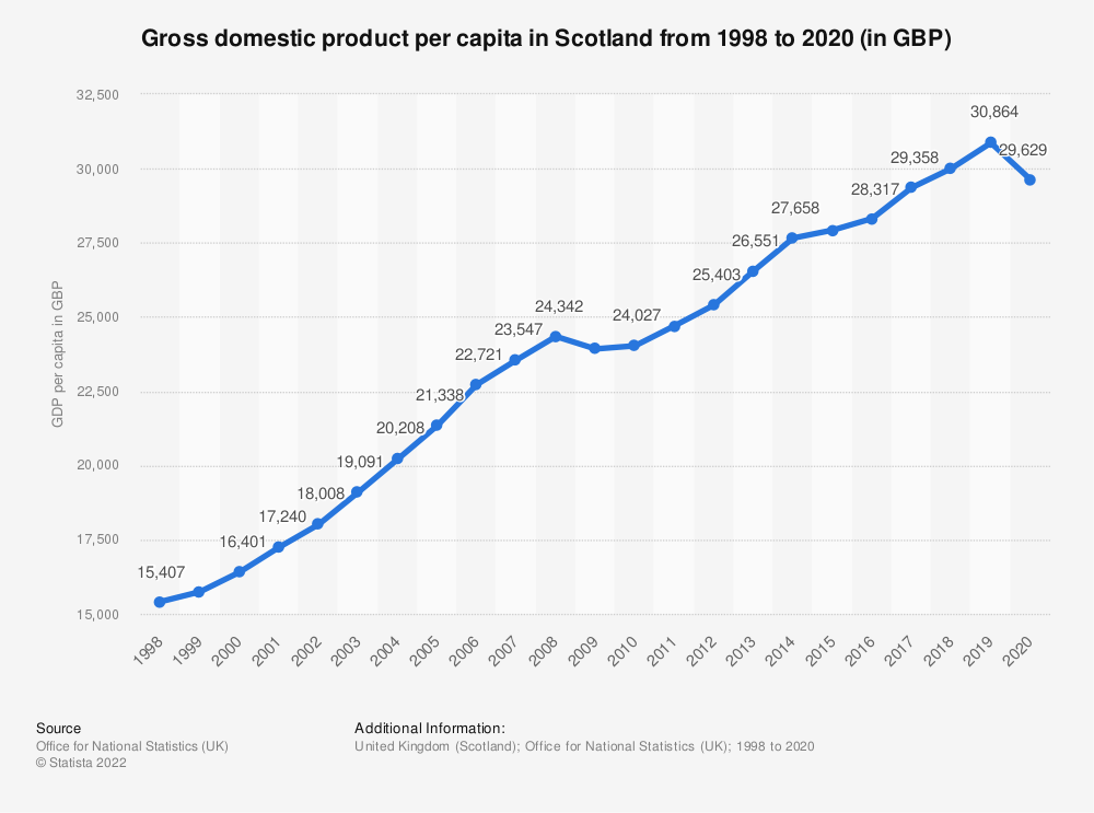 Statistic: Gross domestic product per capita at current market prices of Scotland from 2000 to 2018 (in 1,000 GBP) | Statista