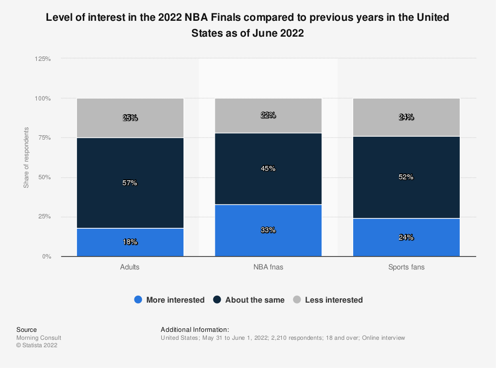 Statistic: How closely do you follow the National Basketball Association? | Statista