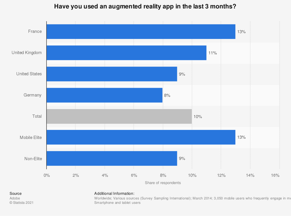 usage of augmented reality app wordwide 2014 statistic