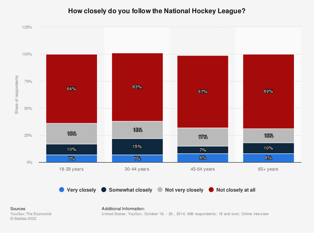 Statistic: How closely do you follow the National Hockey League? | Statista