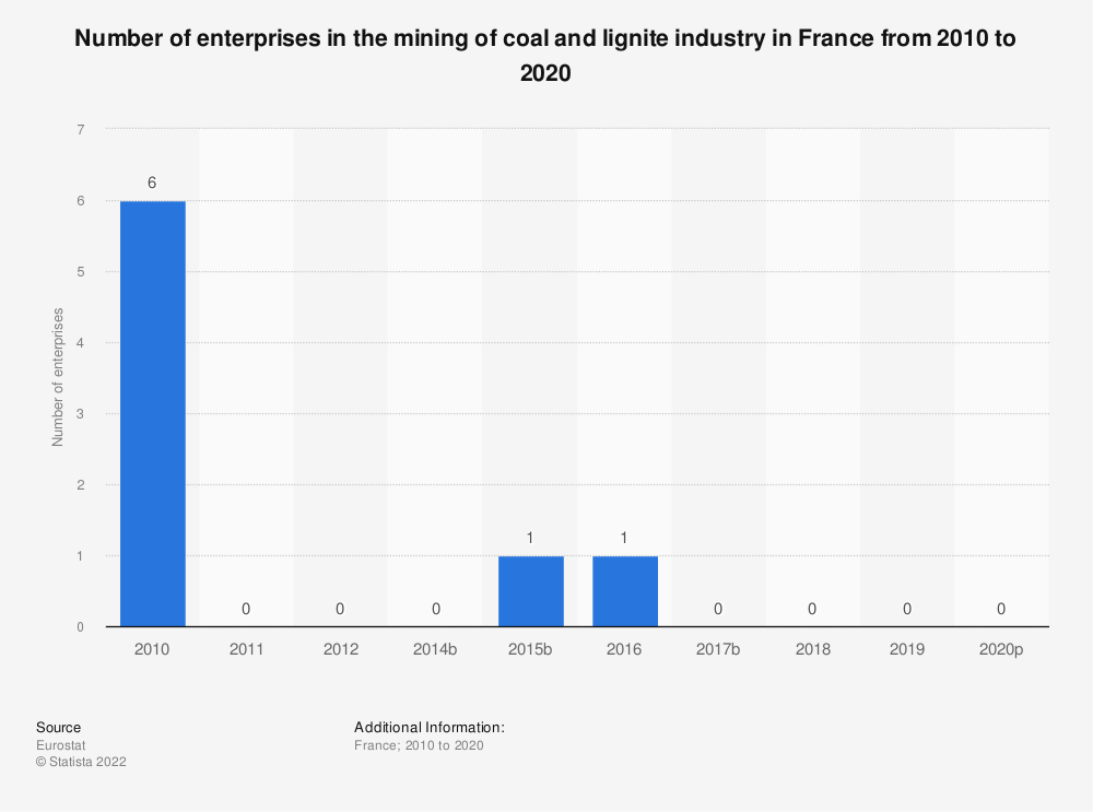 Statistic: Number of enterprises in the mining of coal and lignite industry in France from 2008 to 2017 | Statista