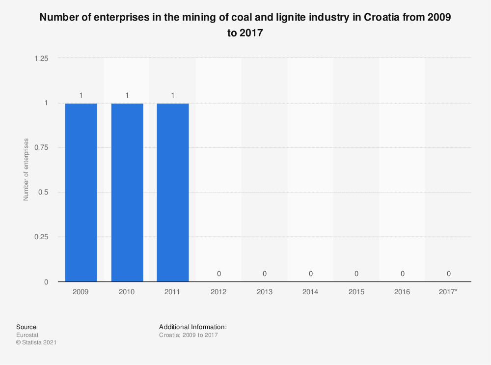 Statistic: Number of enterprises in the mining of coal and lignite industry in Croatia from 2009 to 2017 | Statista