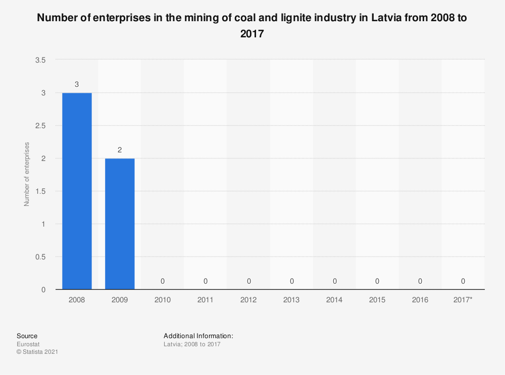 Statistic: Number of enterprises in the mining of coal and lignite industry in Latvia from 2008 to 2017 | Statista