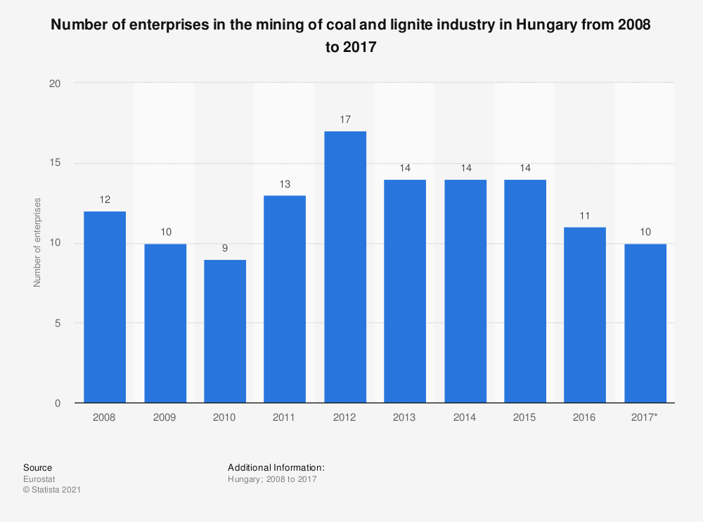 Statistic: Number of enterprises in the mining of coal and lignite industry in Hungary from 2008 to 2017   Statista