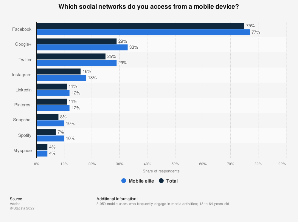 Statistic: Which social networks do you access from a mobile device? | Statista