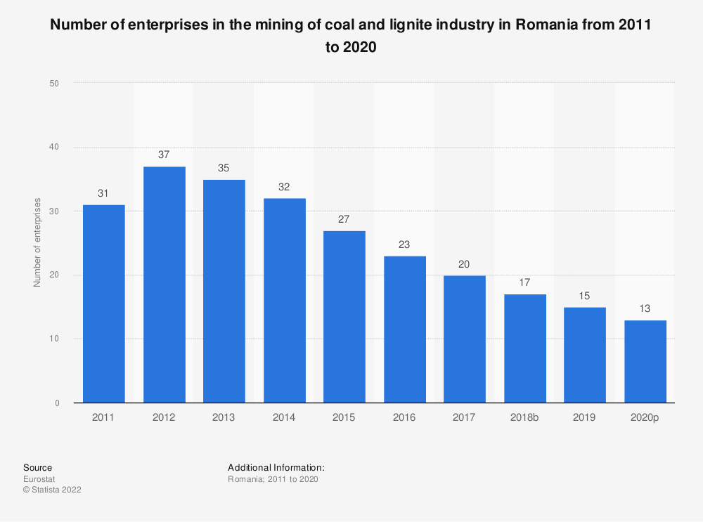 Statistic: Number of enterprises in the mining of coal and lignite industry in Romania from 2008 to 2017 | Statista