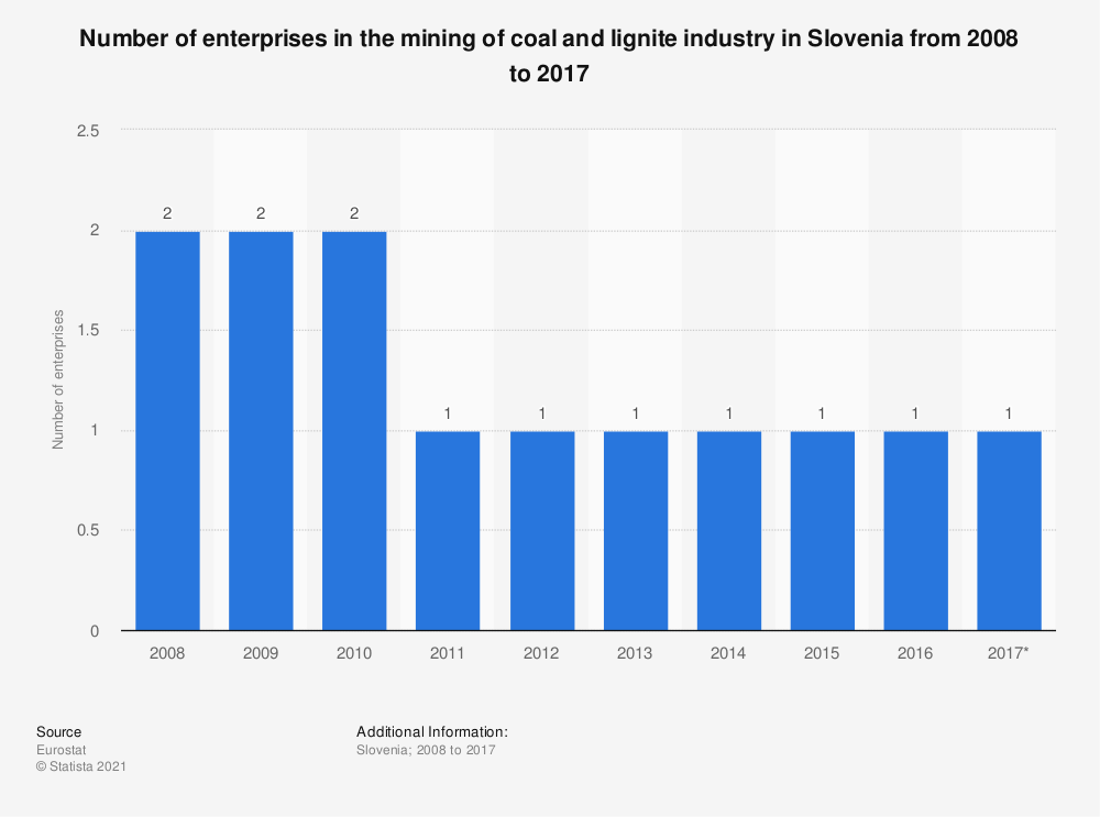 Statistic: Number of enterprises in the mining of coal and lignite industry in Slovenia from 2008 to 2017 | Statista