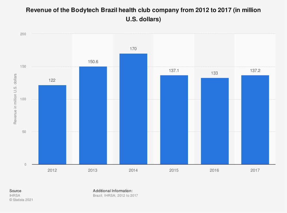 Statistic: Revenue of the Bodytech Brazil health club company from 2012 to 2017 (in million U.S. dollars) | Statista